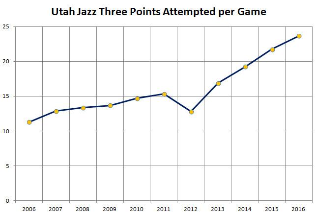 2005 2016 Utah Jazz Three Point Shooting Per Game Increase