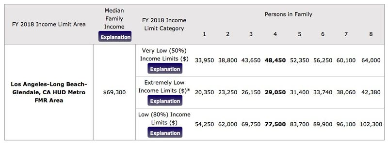 Income requirements LA County
