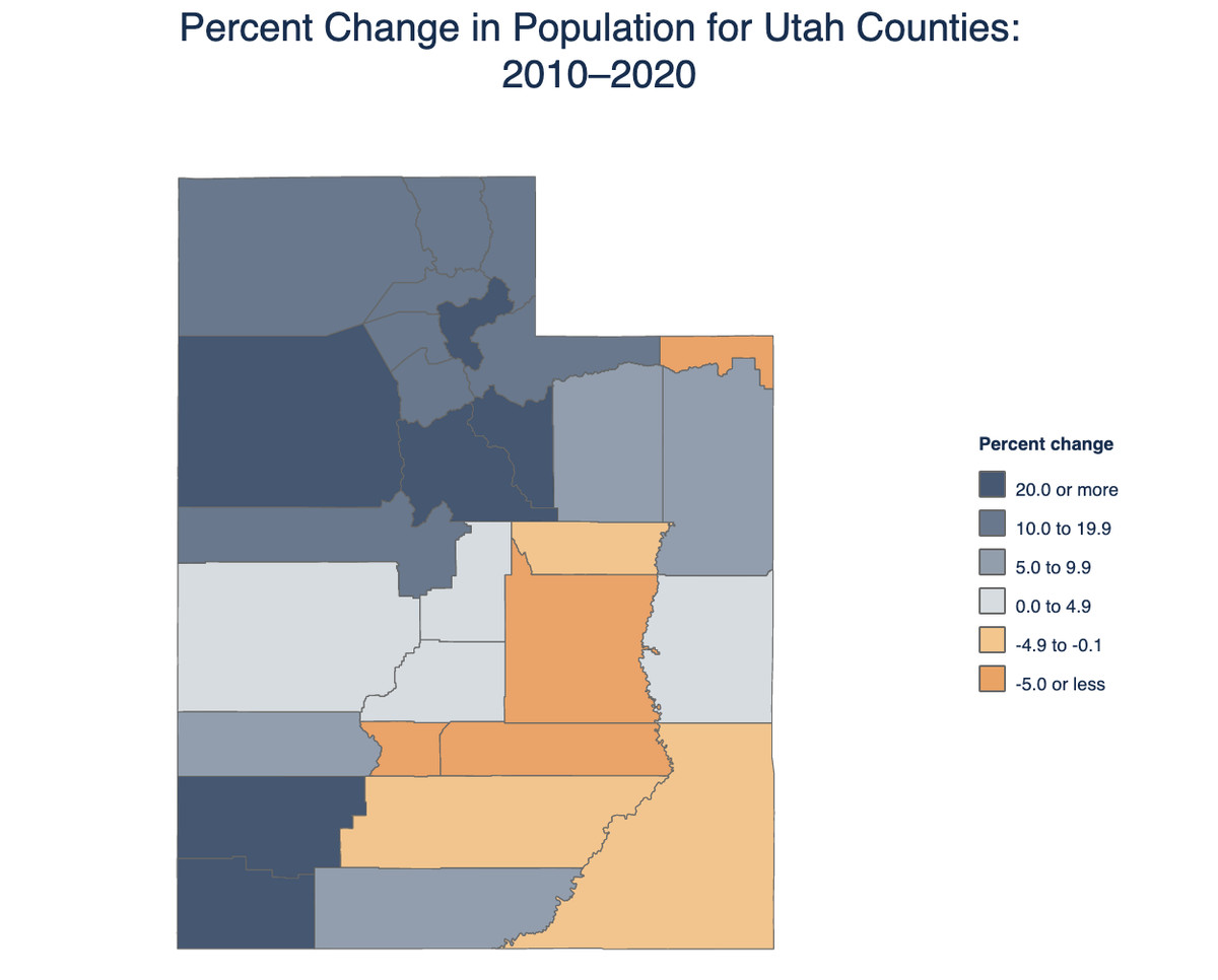 This graph shows population percent change from the 2010 Census to the 2020 Census. Wasatch County experienced the largest growth at 47.8%, which is seventh-most in the U.S.