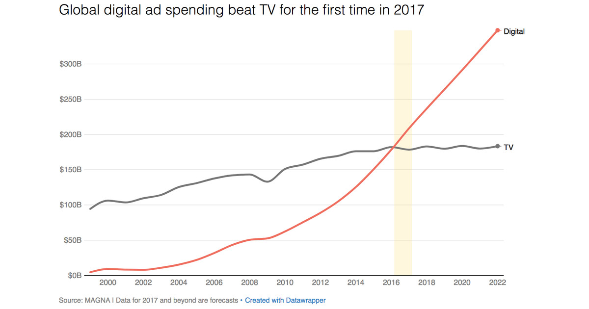 2017 was the year digital ad spending finally beat TV – Recode