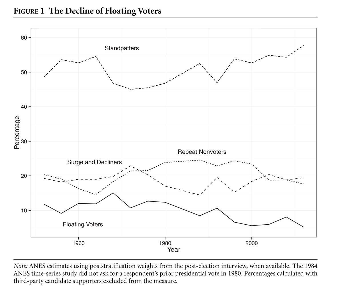Standpatters v. floating voters over time