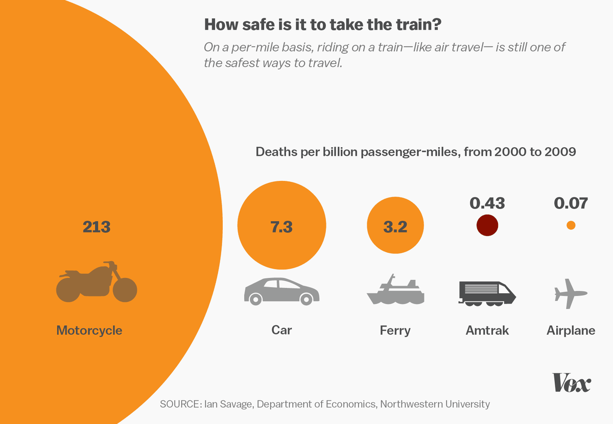 you re 17 times more likely to die traveling the same distance in a