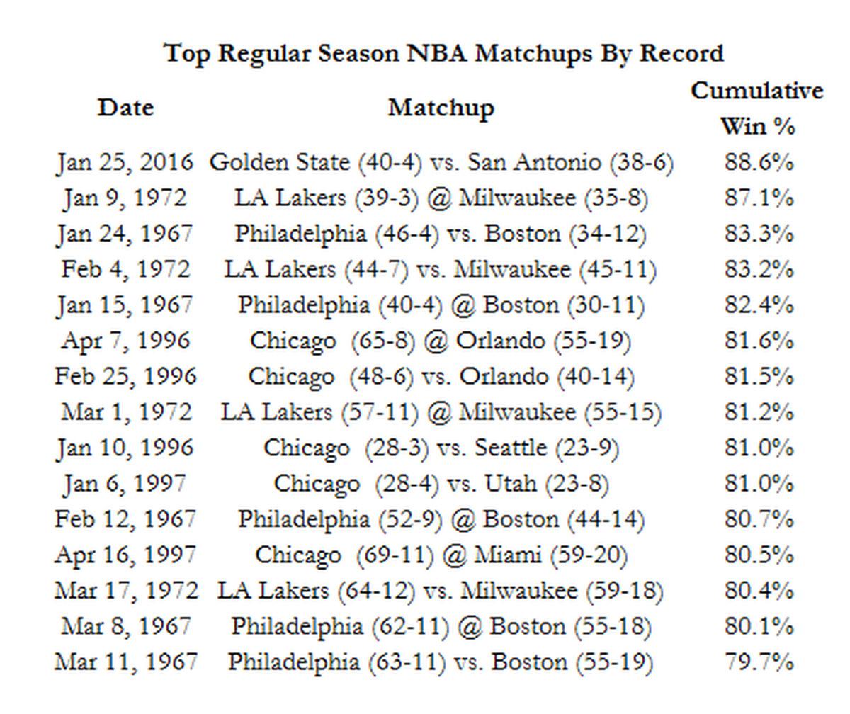 Warriors Vs Spurs: Predictions, Start Time, TV Schedule