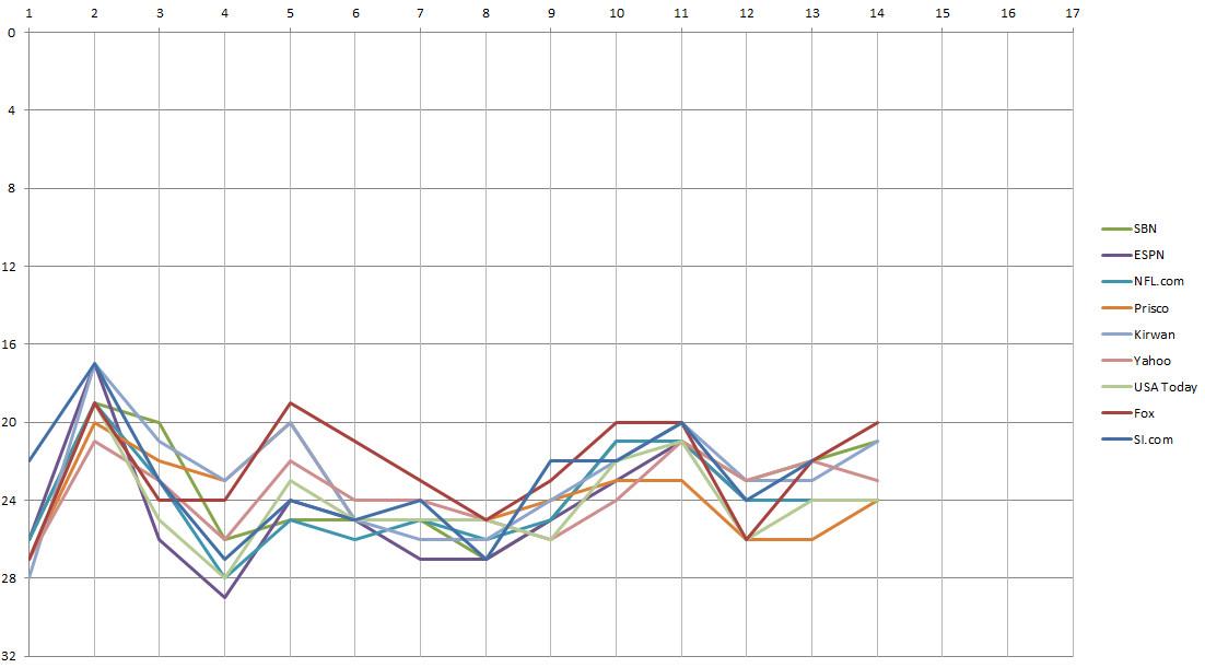 Minnesota Vikings Power Rankings, Week 14
