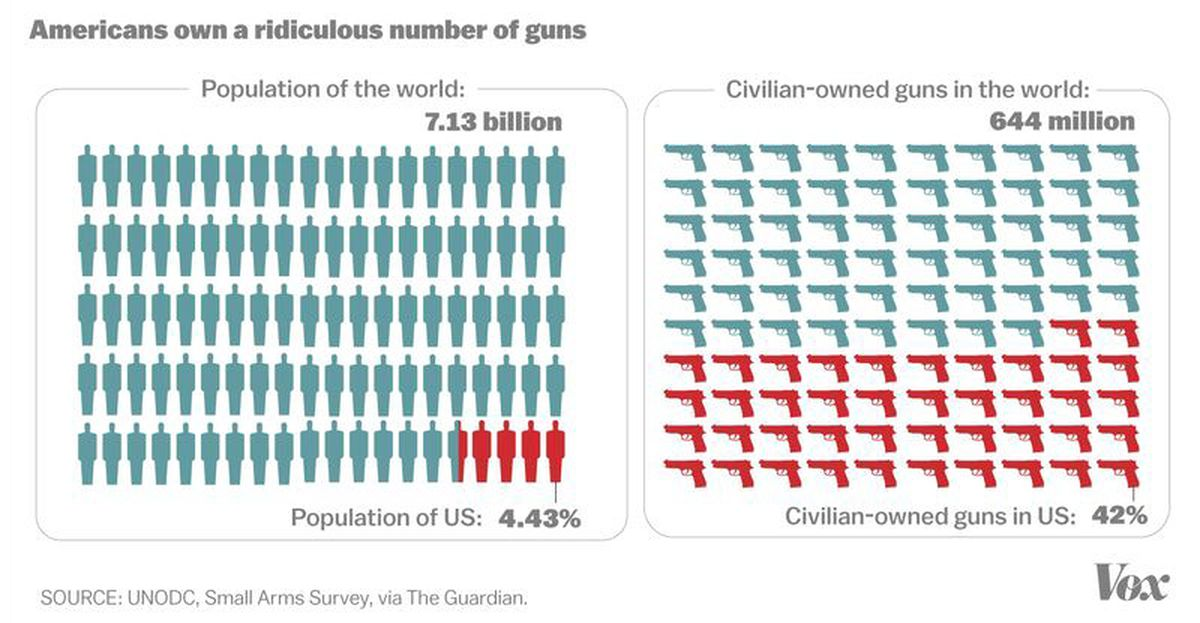 2 america has 44 percent of the worlds population but almost half of the civilian owned guns around the world