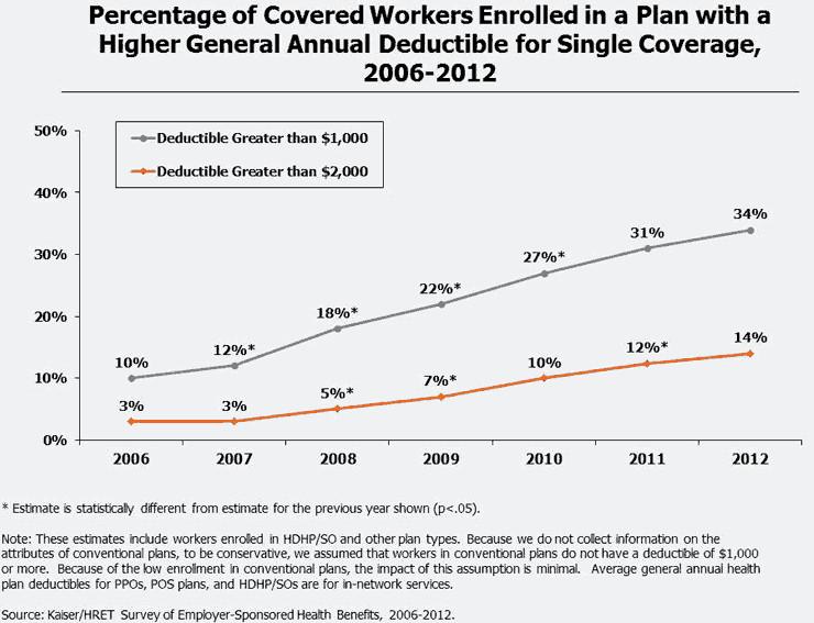 health care deductibles