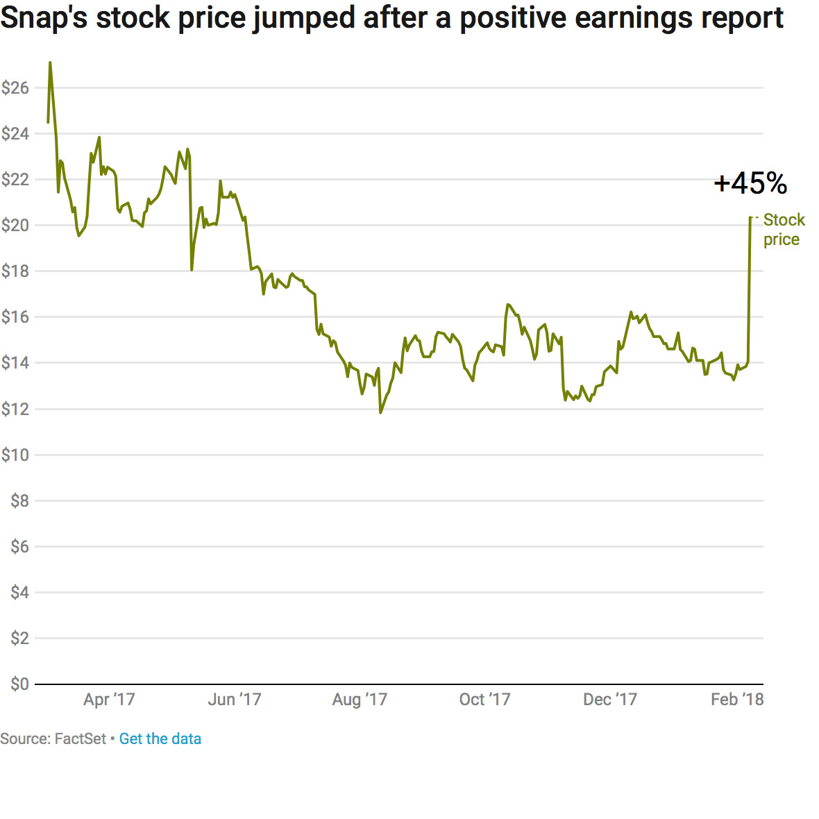 Snap Stock Rose 45 Percent Today The Gest Price Jump In