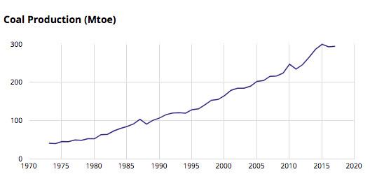 Gráfico que muestra la producción de carbón de Australia a lo largo del tiempo.