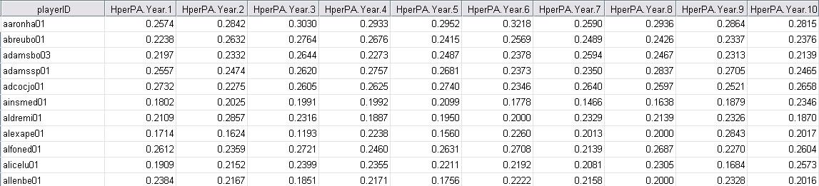 Spreadsheet Sample - Hits per PA