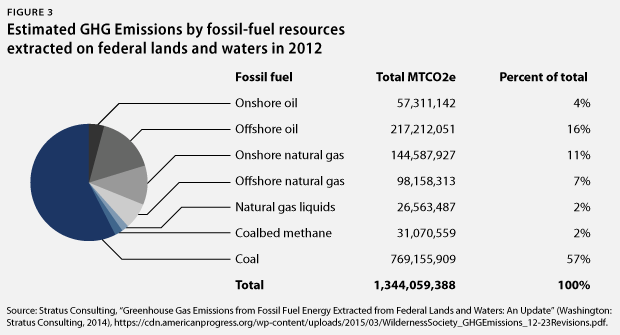 ghg from federal lands