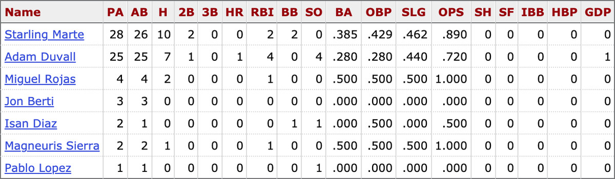 MLB career stats for active Marlins players vs. Zach Davies