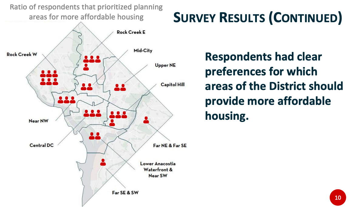 A map of D.C showing 10 planning areas overlaid with icons of people meant to represent how many survey respondents said more affordable housing should be produced in those areas.