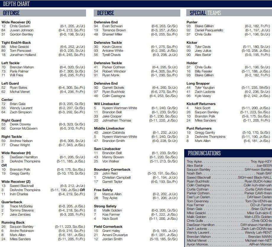 Penn State football depth chart Week One 2016