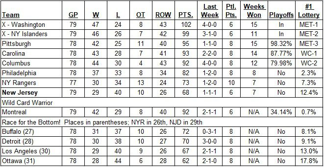 Metropolitan Division Standings as of the morning of March 31, 2019