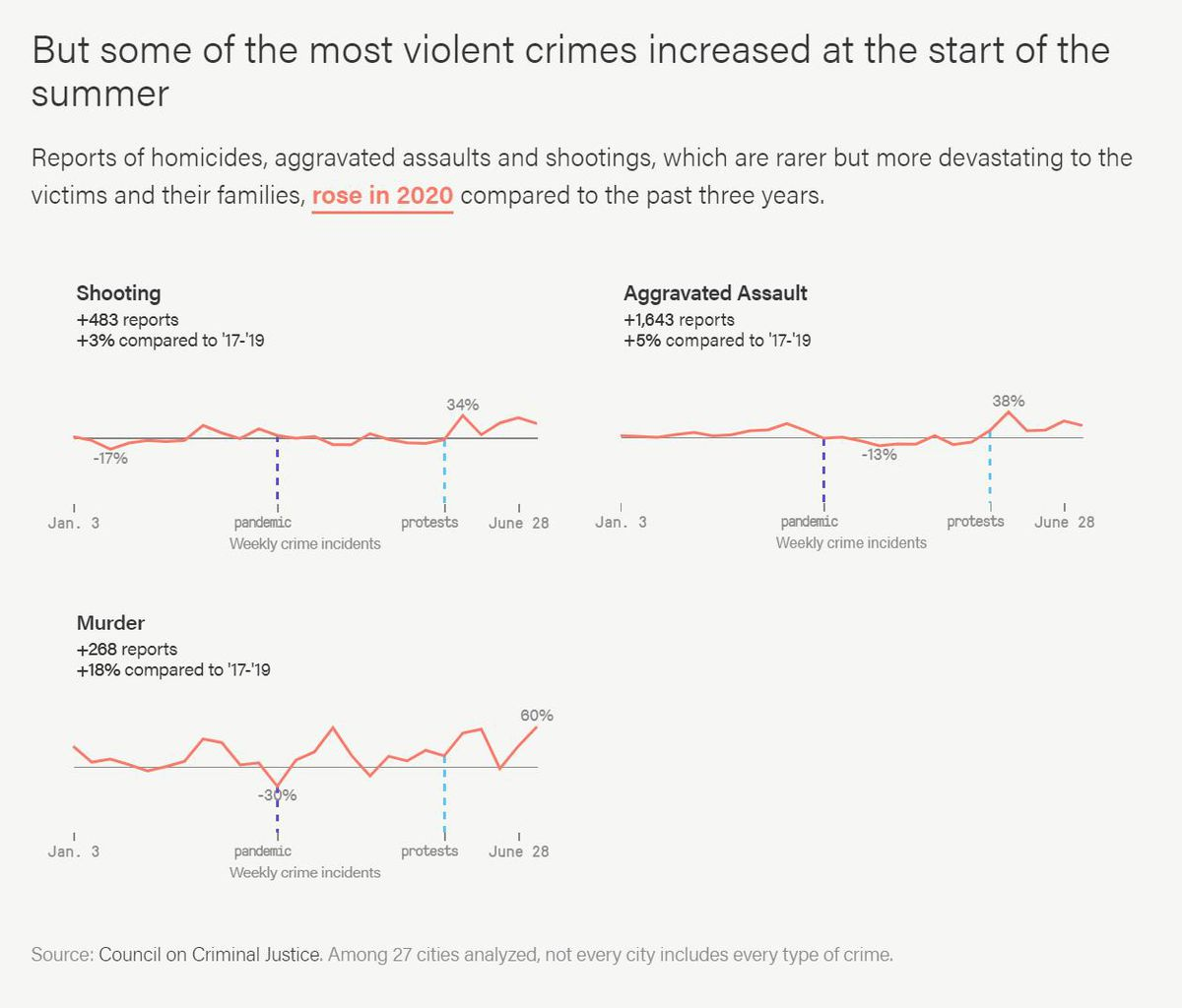Reports of homicides, aggravated assaults and shootings, which are rarer but more devastating to the victims and their families, rose in 2020 compared to the past three years.