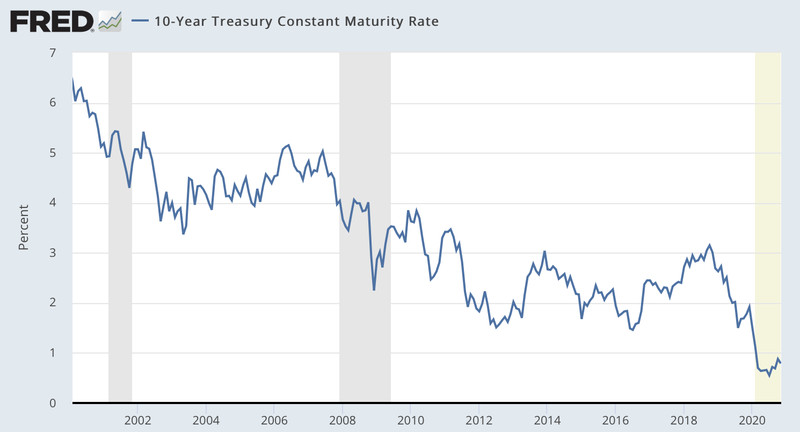 Chart showing the 10-year Treasury constant maturity rate mostly falling from 2002 to 2020.