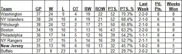 East Division Standings as of the morning of April 04, 2021