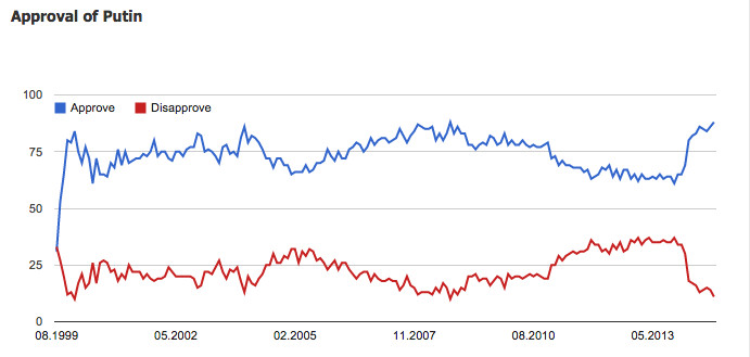 Levada Center Putin Approval Ratings