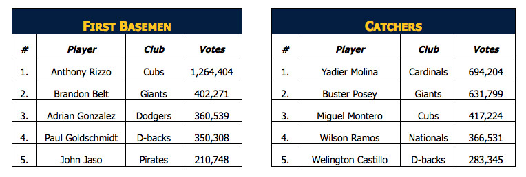 all star voting #1 6/8/16