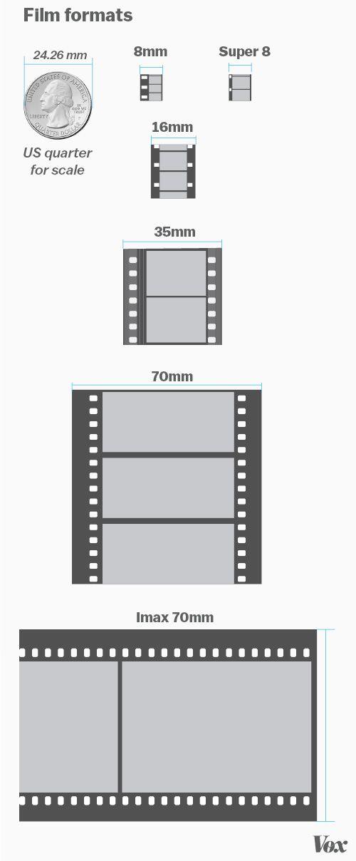 Film vs  digital: the most contentious debate in the film