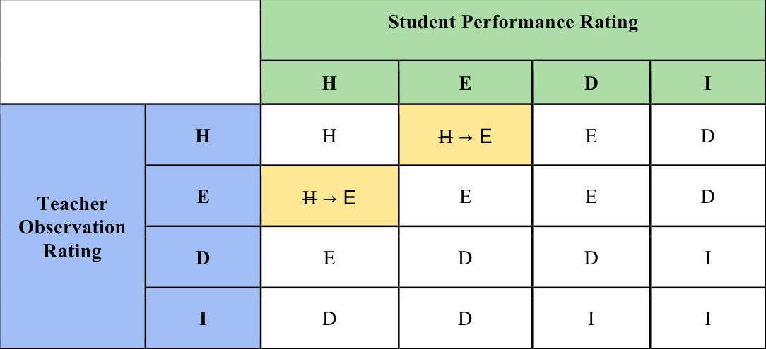 """The city Department of Education's proposal to change the state's evaluation matrix, from its letter. The yellow boxes indicate the city's changes, which would ensure that only two """"highly effective"""" subscores could result in an overall """"highly effective"""" rating."""
