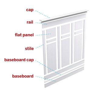 <p><strong>What's In a Name?</strong><br>Beyond the beadboard or paneling at its center, wainscoting is the sum of many parts. It typically stands on sturdy base molding, and it's always crowned partway up the wall with a cap rail. Shown here are the moldings that combine to create flat panel wainscoting.</p>