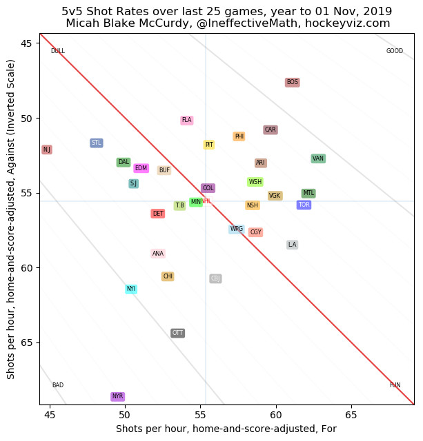The San Jose Sharks are performing poorly 14 games into the 2019-20 NHL season