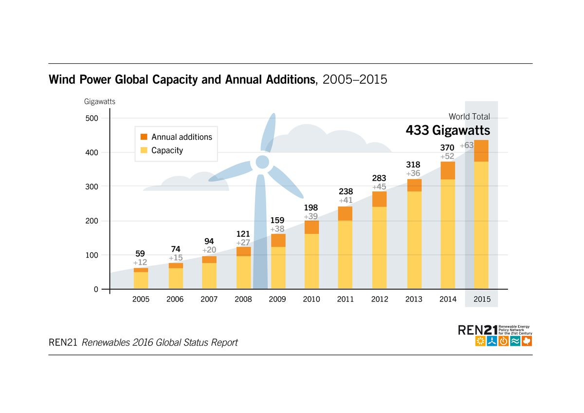 wind capacity & additions