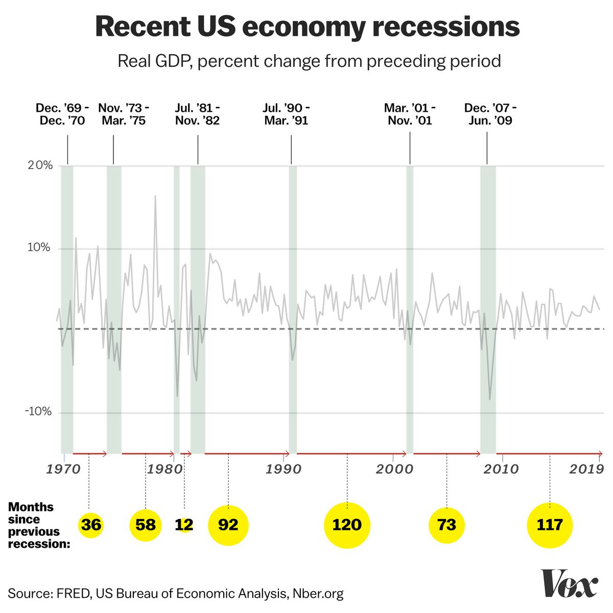 Is a recession coming? Recessions, and the fear about the next one