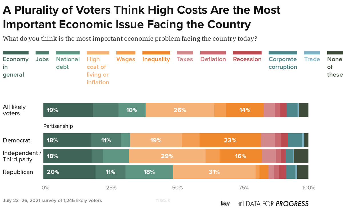 A chart showing what economic issues voters say they're most worried about.
