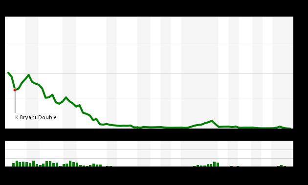 Game 142 Chart 2016