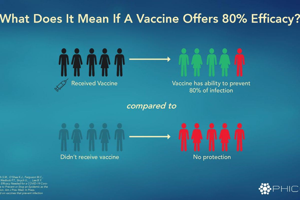 """What does it mean if a COVID19 vaccine were to offer 80 percent efficacy? From """"Vaccine Efficacy Needed for a COVID-19 Coronavirus Vaccine to Prevent or Stop an Epidemic as the Sole Intervention."""""""