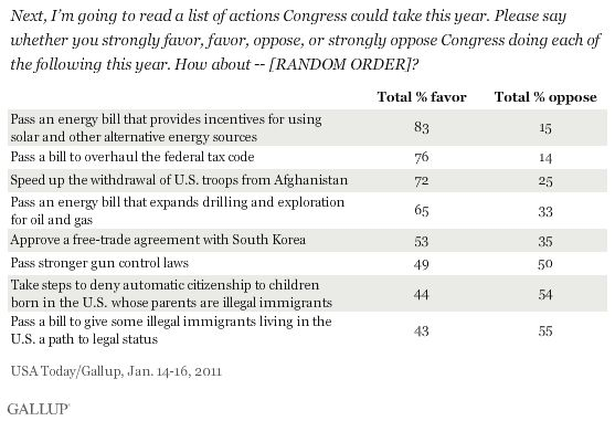 gallup policy poll
