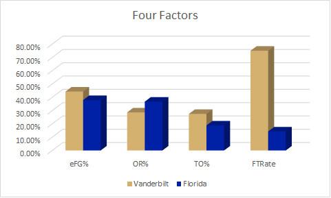 Florida Four Factors