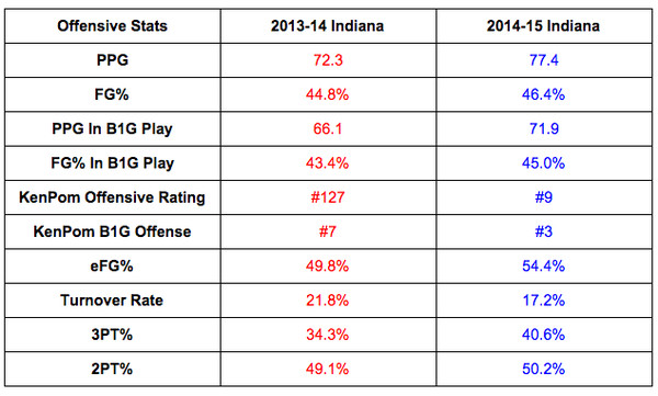 1415 indiana offensive improvement stats
