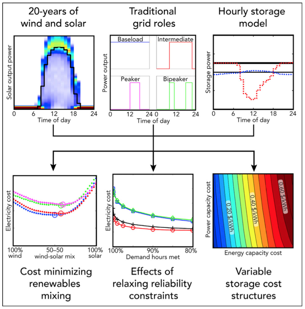 Renewable energy: getting to 100% requires cheap energy storage  But