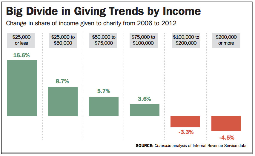 Chronicle of Philanthropy