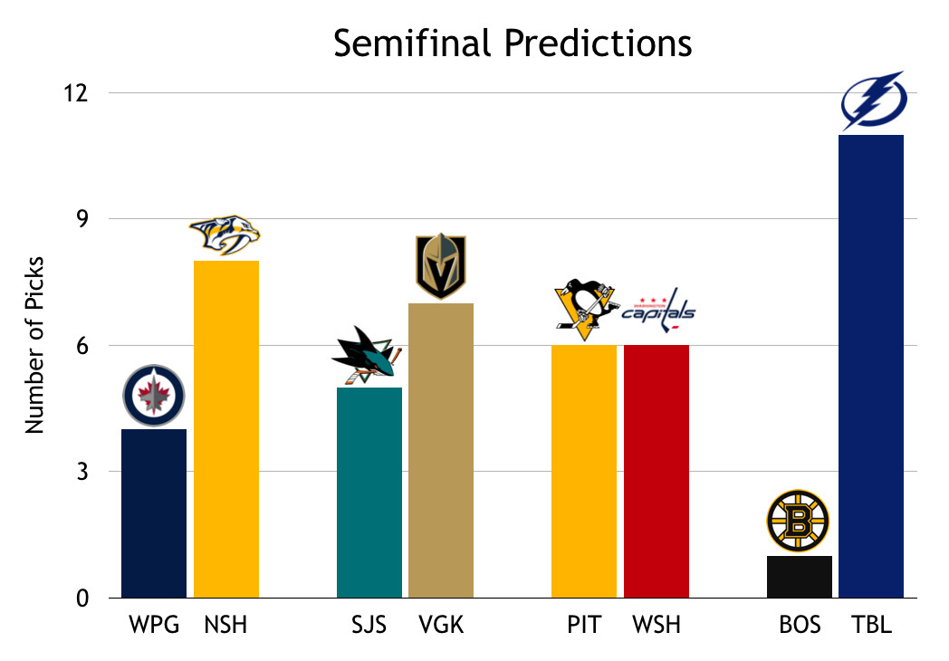 Blueshirt Banter's Stanley Cup Playoff Predictions: Round 2