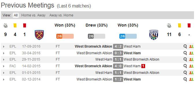 West Ham v West Bromwich Albion - past meetings