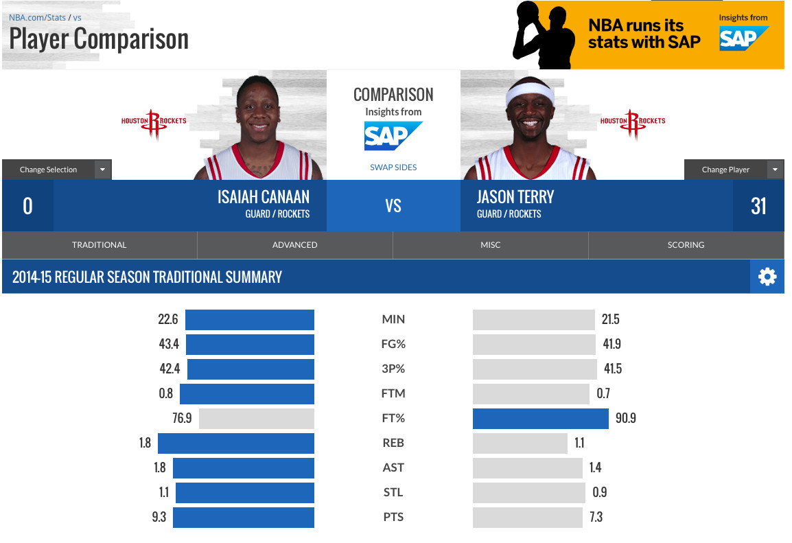 Basic Stats Comparison: Terry-Canaan