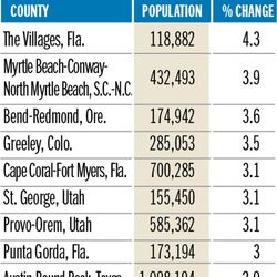 Fastest-growing metro areas