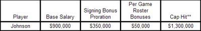 Contract breakdown for new Seahawk Dontae Johnson