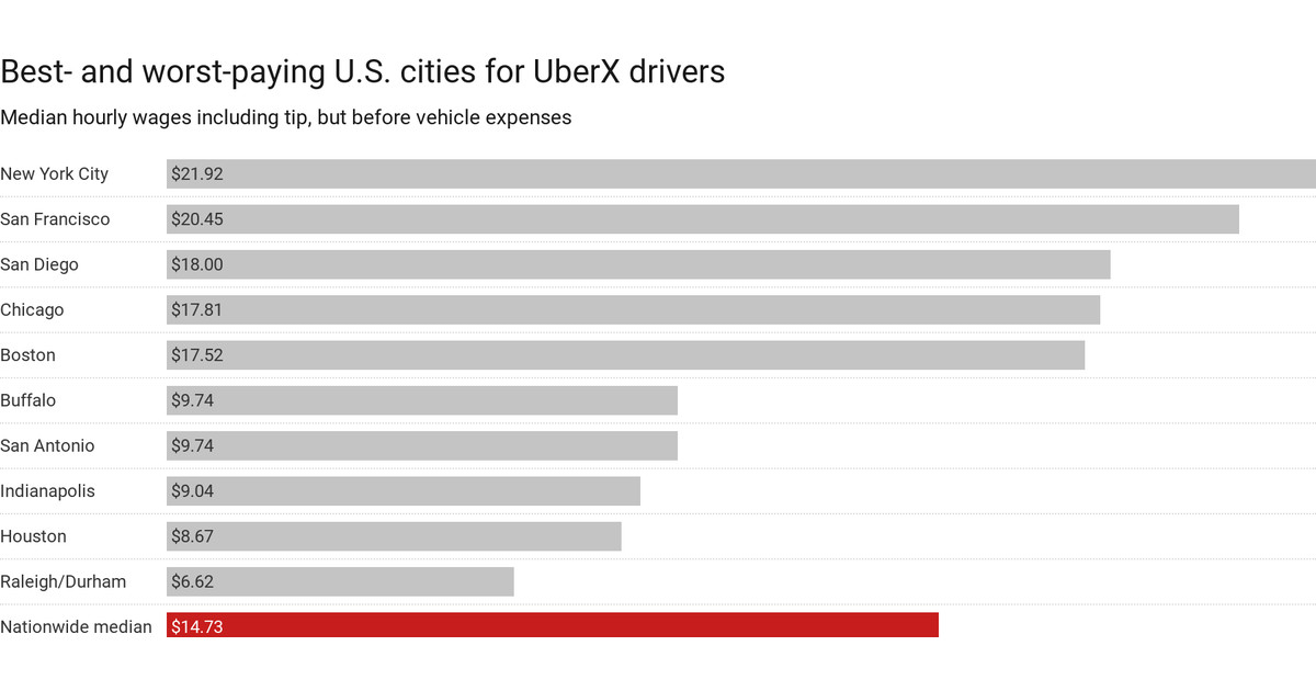 How Does Uber Pay Their Drivers >> Uber Driver Salary Is Less Than 10 Hour For Half Of Us Uber