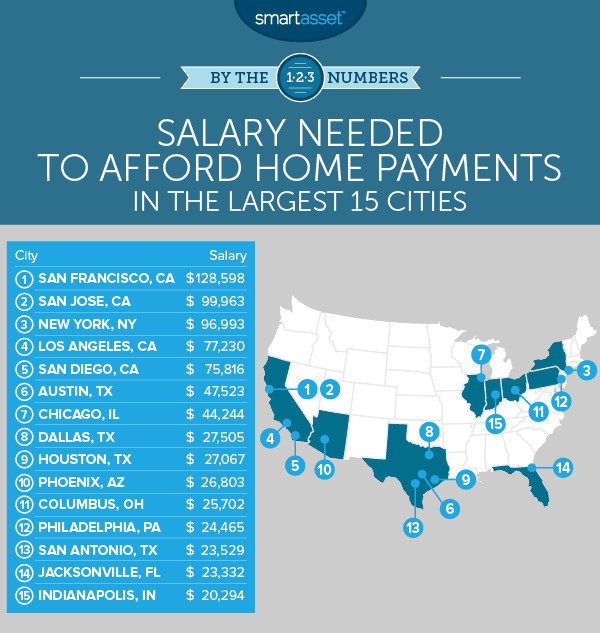 It takes a salary of $48K to afford a house in Austin - Curbed Austin