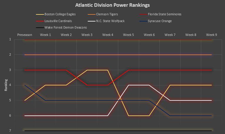 Atlantic Division power rankings
