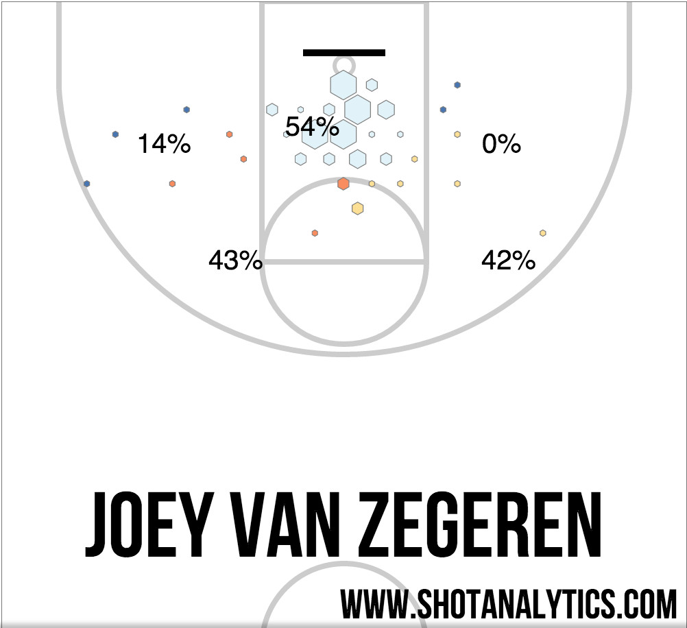 jvz shot chart
