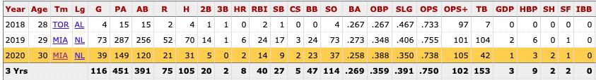 Berti's MLB career stats from Baseball Reference