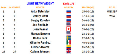 175 100520 - Rankings (Oct. 5, 2020): Zepeda moves up at 140