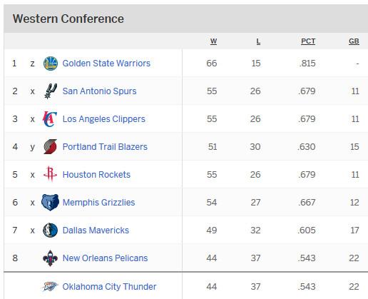 Standings nba National Basketball