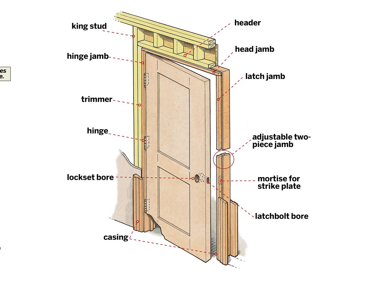 Prehung Interior Doors: Installation in 11 Steps - This Old House